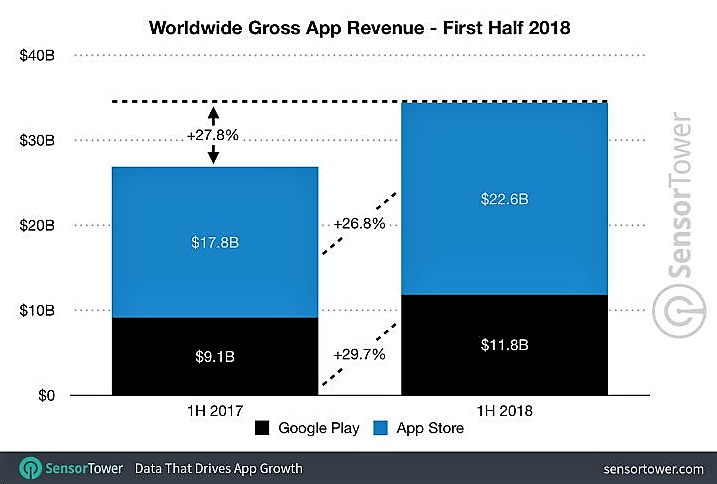 gross app revenue