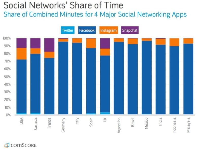 social networks' time share