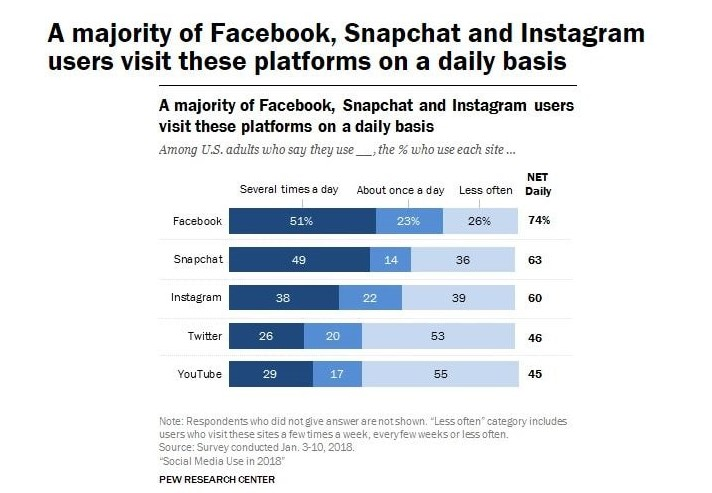 social networks visits